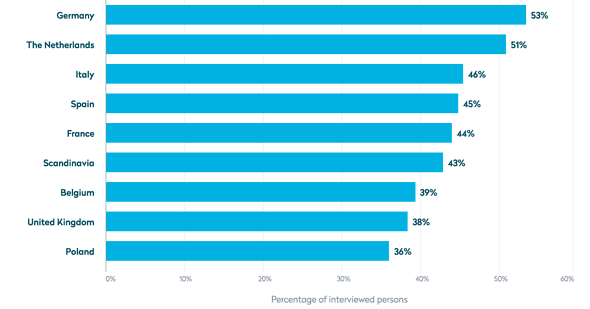 Proportion of people in selected European countries who have returned goods ordered online in the past twelve months in 2019