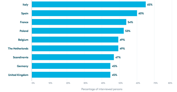 Percentage of online shoppers for whom clear return conditions are a very important argument for buying in an online shop, in selected European countries in 2019