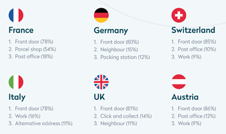 Shipping preferences in Europe